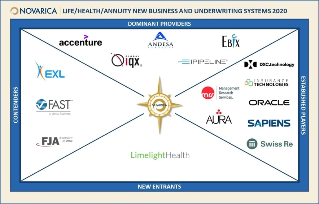 Quadrant showing Global IQX logo in dominant provider category