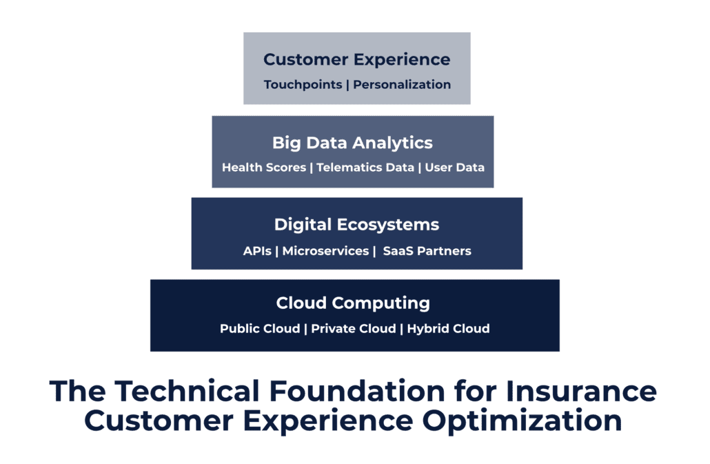 Graphic explaining how cloud adoption in insurance drives customer experience